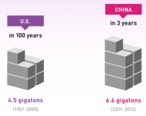 Asia's cement-usage driving global economic growth